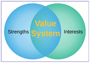 Your value system in Venn. Image: Diana K. Anderson for WESTorg (2019)