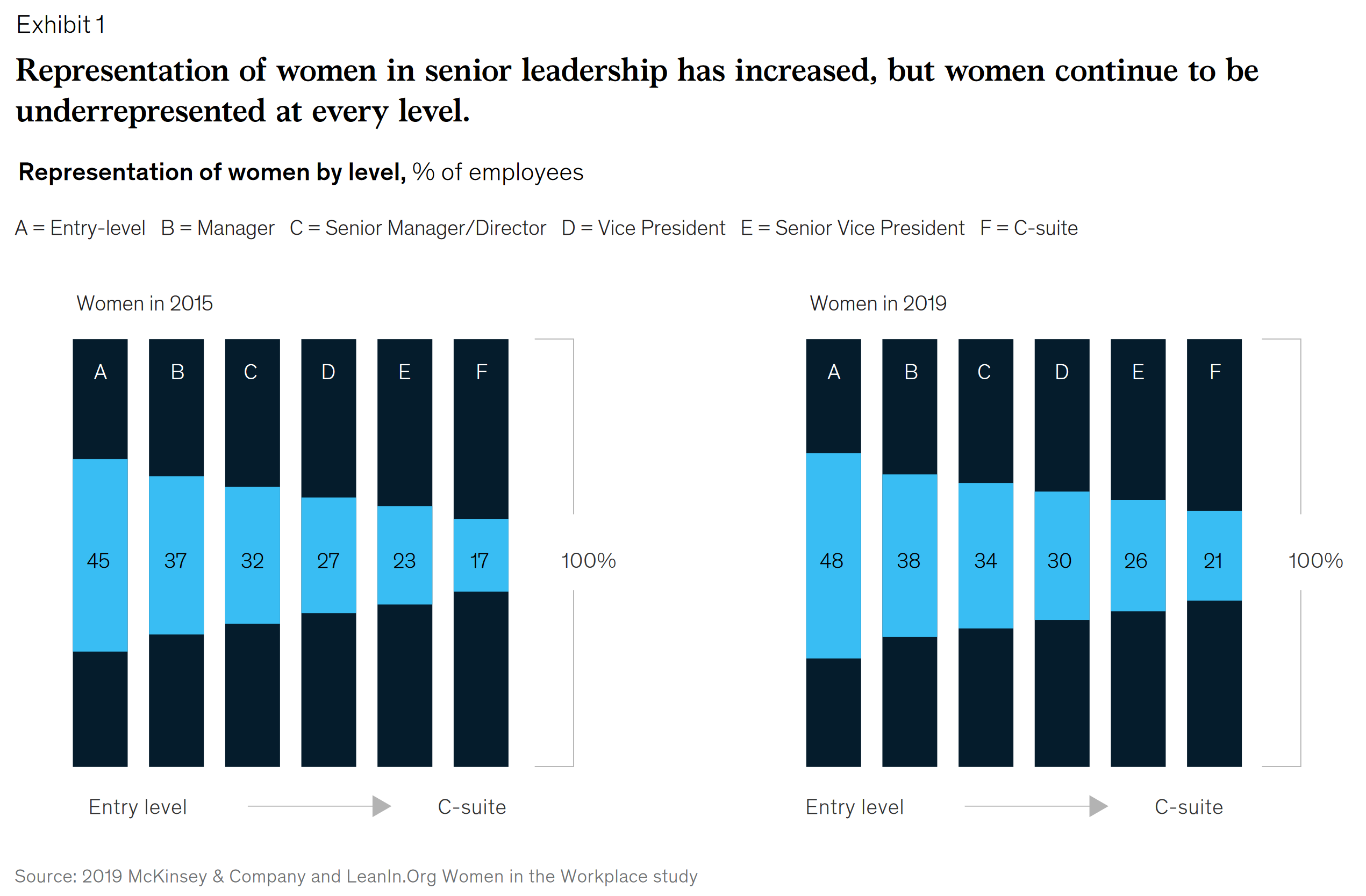 Infographic: Representation of women across corporate levels in 2015 & 2019; McKinsey Study: Women in the Workplace 2019