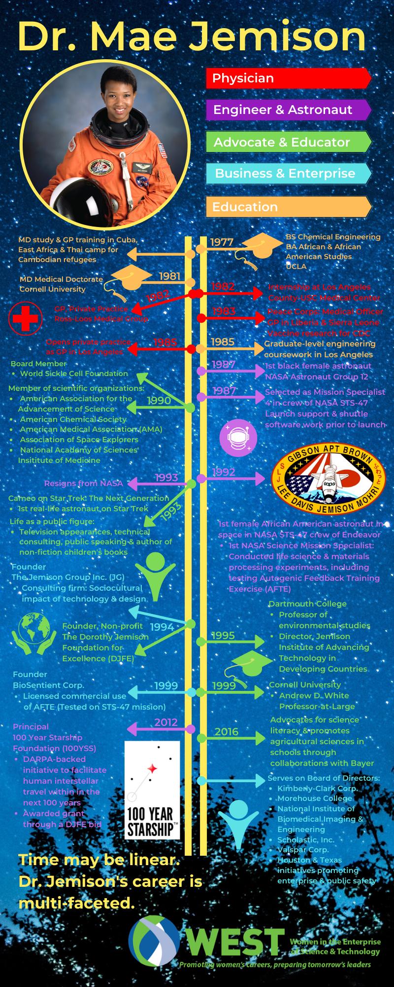 191107-WEST-infographic-Dr. Mae Jemison